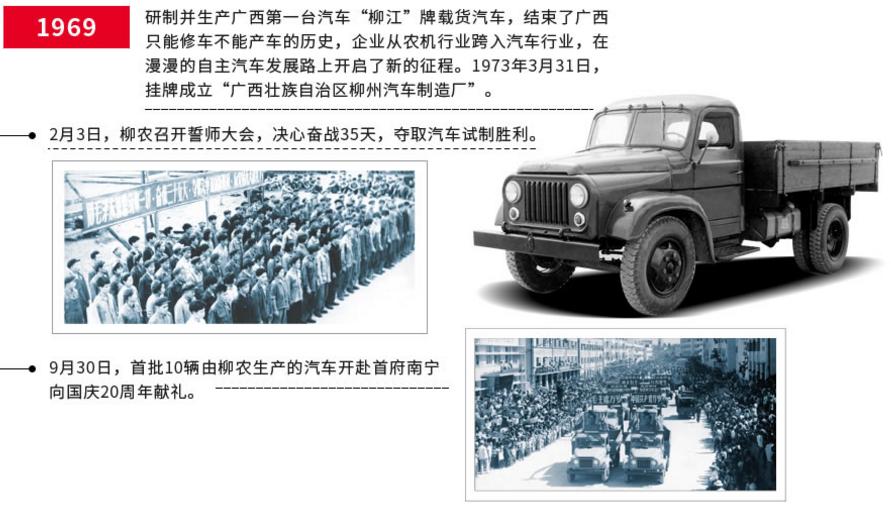 东风柳汽发展历程_东风柳汽官方网站